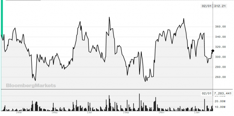 За последний год акции Tesla то поднимались выше $360, то падали до $250 (источник — Bloomberg.com)