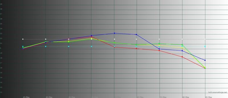 Honor View 20, гамма в режиме обычной цветопередачи. Желтая линия – показатели View 20, пунктирная – эталонная гамма