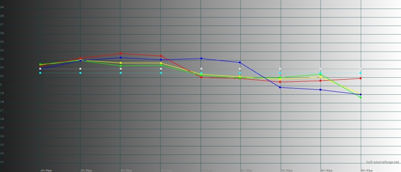 Honor View 20, гамма в режиме яркой цветопередачи. Желтая линия – показатели View 20, пунктирная – эталонная гамма