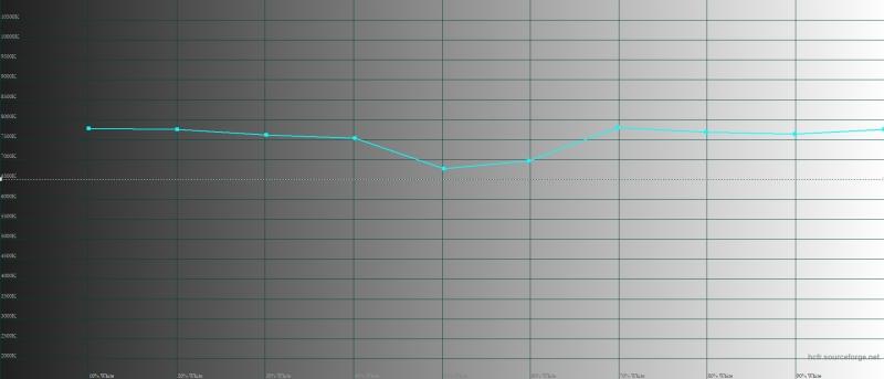 Honor View 20, цветовая температура в режиме обычной цветопередачи. Голубая линия – показатели View 20, пунктирная – эталонная температура