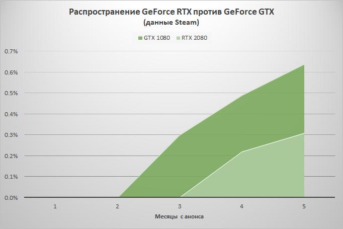 "Статистика Steam: с продажами GeForce RTX что-то не заладилось"""