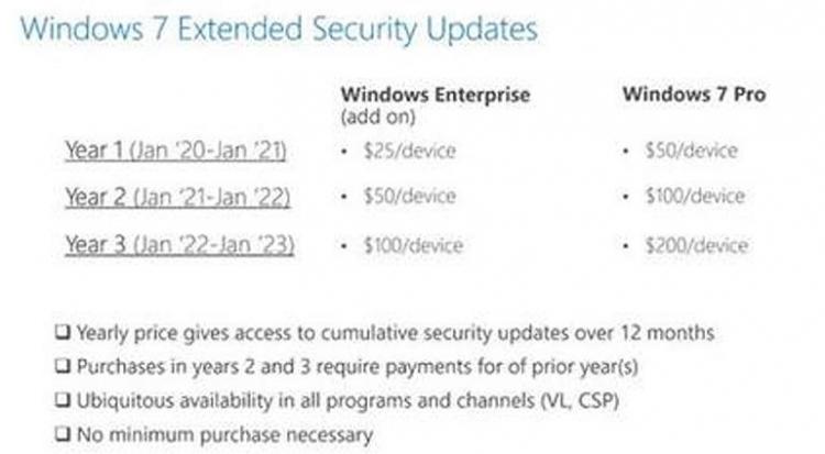"""Стали известны цены на платную поддержку Windows 7"""""""
