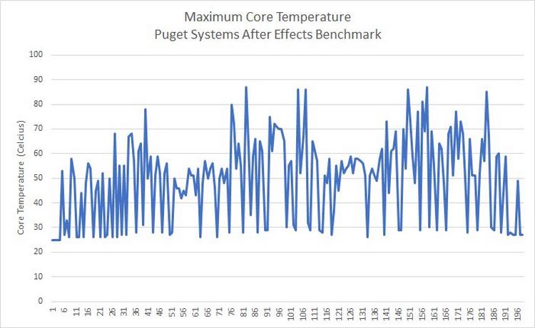 """Победитель аукциона на Core i9-9990XE сетует на высокий нагрев процессора"""""""