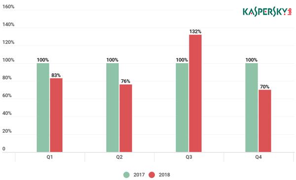 Поквартальное сравнение количества DDoS-атак, отражённых службой Kaspersky DDoS Protection в 2017-2018 гг. (за 100% принято количество атак в 2017 г.)