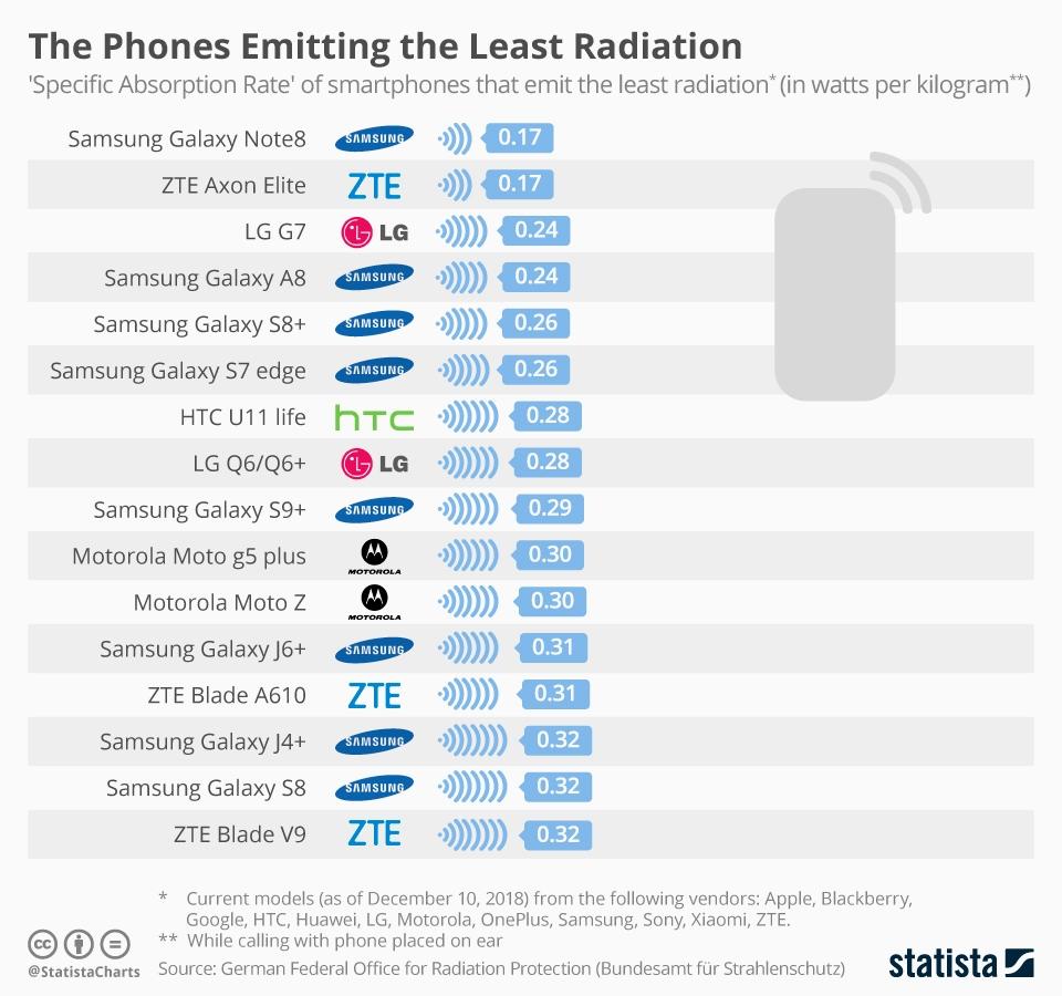 Xiaomi отреагировала насвое попадание вантирейтинг— Сильное излучение