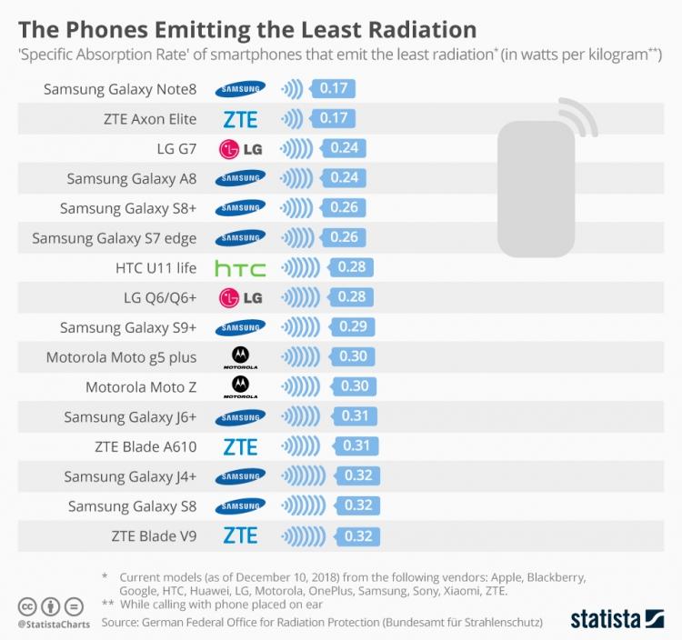 """Statista опубликовала рейтинг самых вредных для здоровья смартфонов"""""""