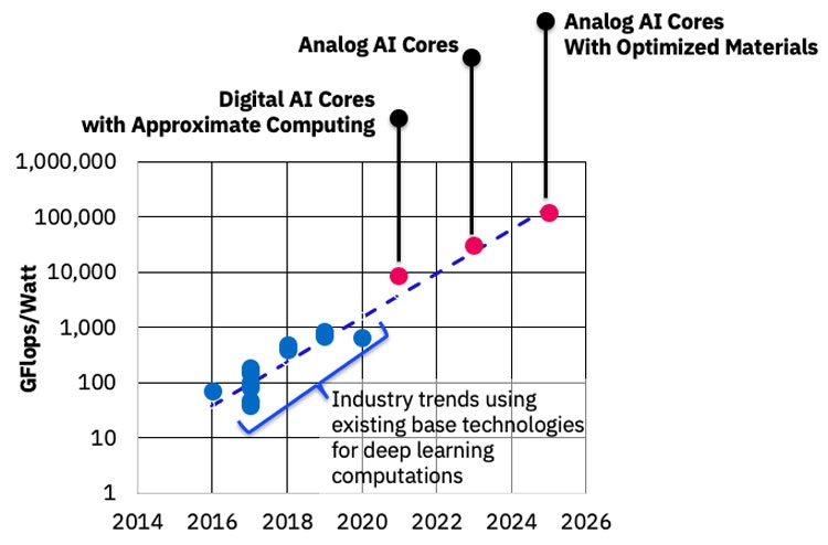 Аналоговый ИИ тысячекратно повысит свою эффективность в течение следующих 10 лет