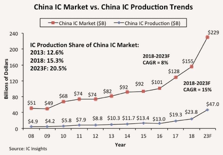"""Китай приступит к 14-нм массовому производству до середины 2019 года"""""""