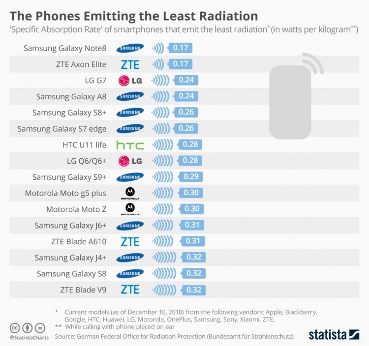 """Xiaomi отреагировала на публикацию о рейтинге самых вредных для здоровья смартфонов"""""""