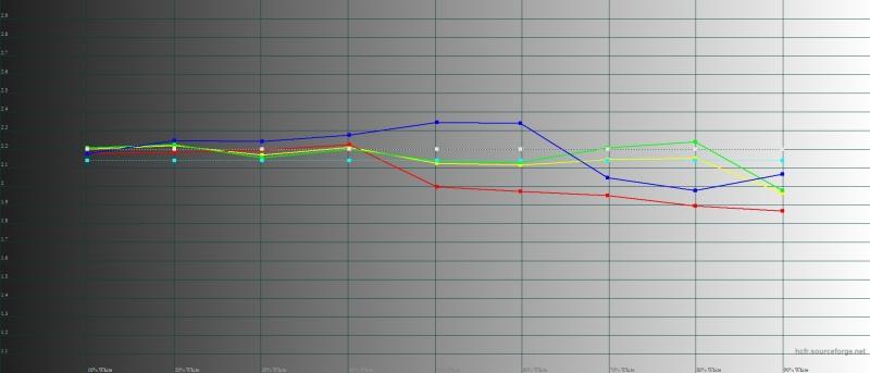 Google Pixel 3 XL, гамма в режиме «ярких цветов». Желтая линия – показатели Pixel 3 XL, пунктирная – эталонная гамма