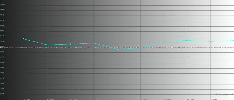 Google Pixel 3 XL, цветовая температура в режиме «натуральных цветов». Голубая линия – показатели Pixel 3 XL, пунктирная – эталонная температура