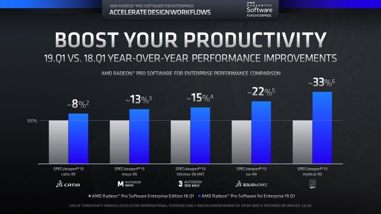 AMD отмечает прирост производительности за год за счёт обновлений драйверов