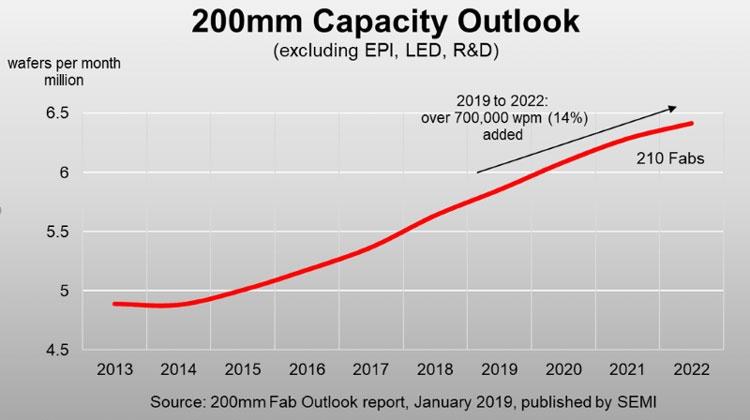 Прогноз расшириения производства чипов на 200-мм кремниевых подложках до 2022 года (SEMI)