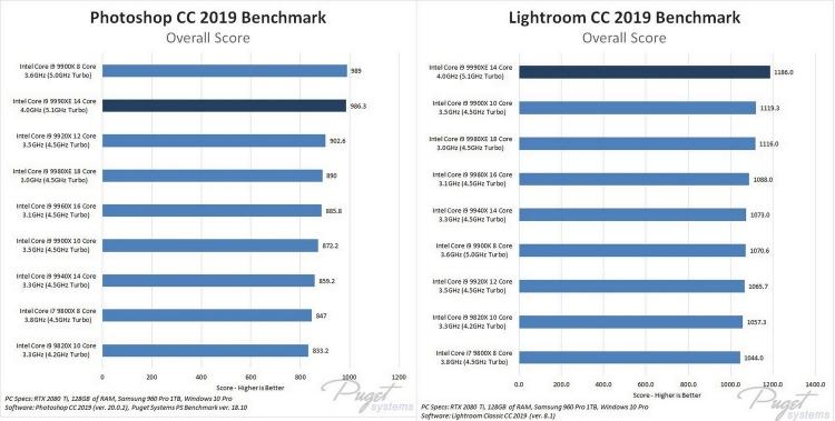 """Выяснилась стоимость и уровень производительности эксклюзивного процессора IntelCore i9-9990XE"""""""