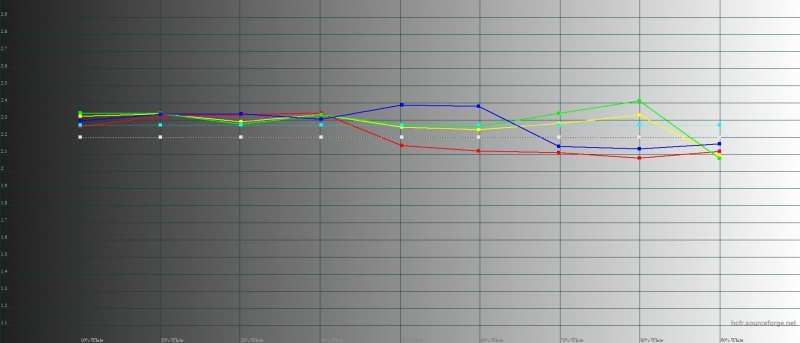 Xiaomi Mi MIX 3, гамма. Желтая линия – показатели Mi MIX 3, пунктирная – эталонная гамма