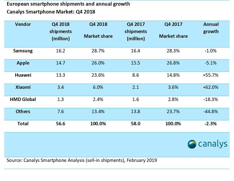 """Китайские бренды атакуют европейский рынок смартфонов"""""""