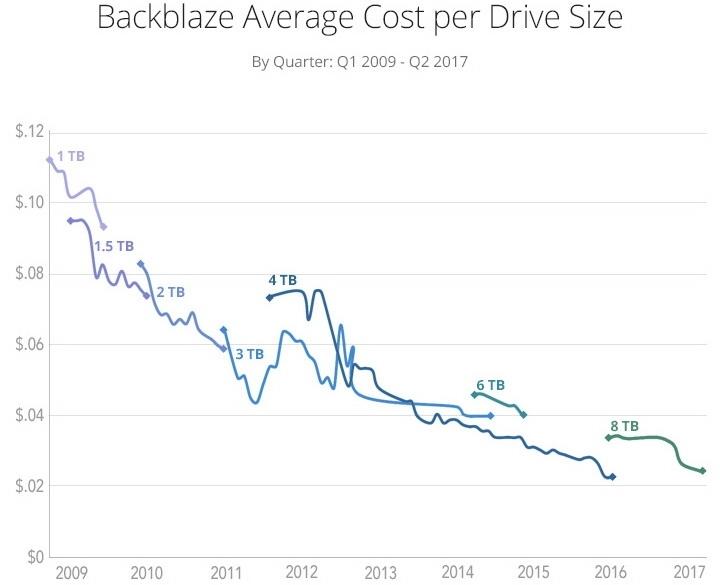 """Из-за стагнации развития HDD сервис Backblaze повысит тарифы впервые за 10 лет"""""""