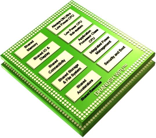 Ineda Systems занималась проектированием SoC для носимой электроники