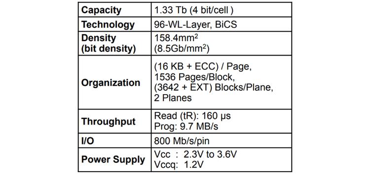 Основные характеристки 1,33-Тбит 3D NAND QLC Toshiba (Toshiba Memory)