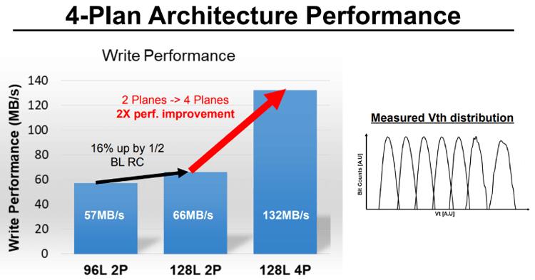 Новая (дробная) организация массивов ячеек обещает вдвое повысить скорость работы 3D NAND (Toshiba Memory)