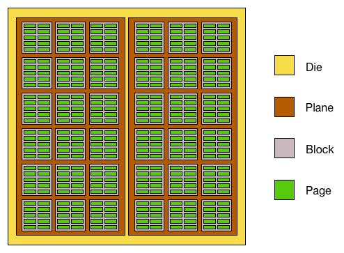 Пример оргназиции кристалла флеш-памяти: кристалл, два региона ячеек (плана), каждый план состоит из блоков (из 18 в примере), блоки состоят из страниц