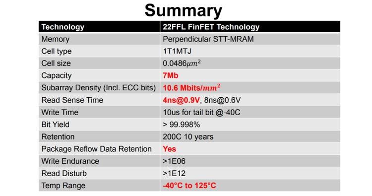Сводная таблица с данными по 22-нм встраиваемой STT-MRAM Intel