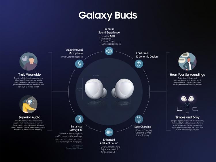 """Гарнитура Galaxy Buds — без встроенного плеера, но с беспроводной зарядкой"""""""
