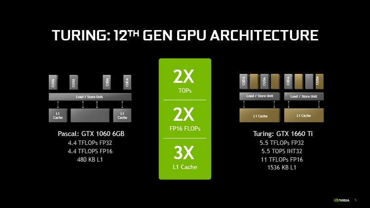 Обзор видеокарты NVIDIA GeForce GTX 1660 Ti: ближе к народу