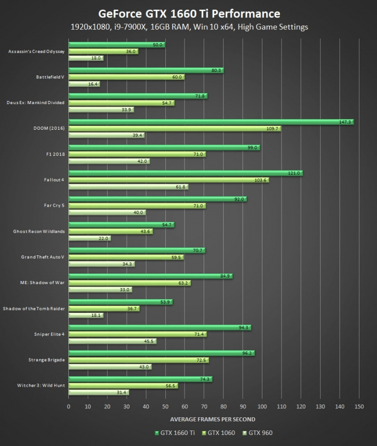 """NVIDIA выпустила народный ускоритель GeForce GTX 1660 Ti за 23 тысячи рублей"""""""