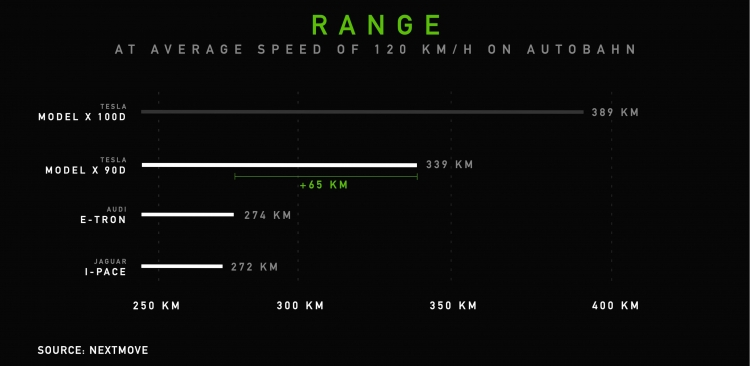 """Tesla обошла Audi и Jaguar по энергоэффективности электромобилей"""""""