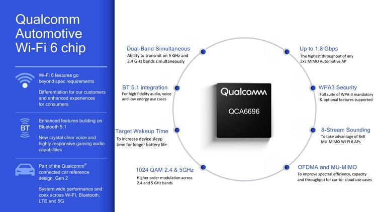 "MWC 2019: Qualcomm наделит автомобили поддержкой Wi-Fi 6"""