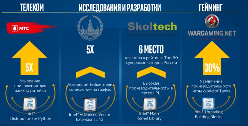 Примеры ускорения задач только за счёт использования оптимизированных инструментов из Нижнего Новгорода