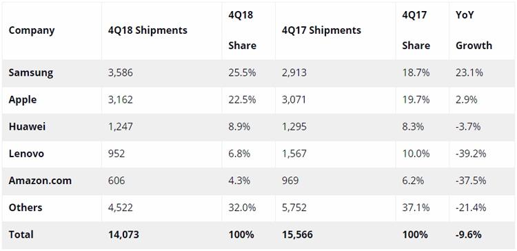 "Потребители в регионе EMEA теряют интерес к планшетам"""