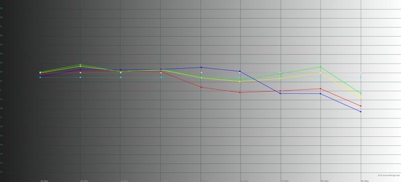 BQ Strike Power 4G, гамма. Желтая линия – показатели Strike Power 4G, пунктирная – эталонная гамма