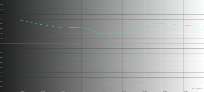 BQ Strike Power 4G, цветовая температура. Голубая линия – показатели Strike Power 4G, пунктирная – эталонная температура