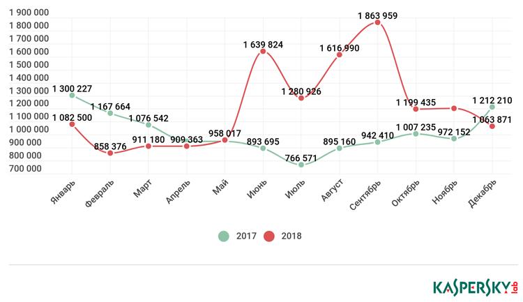 Количество атакованных пользователей