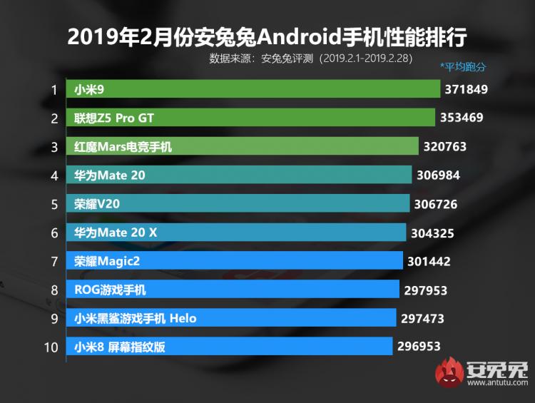AnTuTu назвал 10 самых быстрых смартфонов в мире по итогам февраля