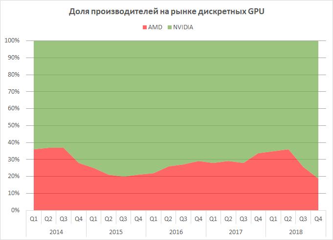 """AMD теряет рынок дискретной графики: доля компании снизилась вдвое за год"""""""