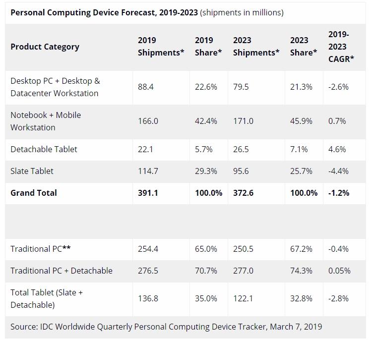 """IDC: продажи компьютеров и планшетов продолжат сокращаться"""""""