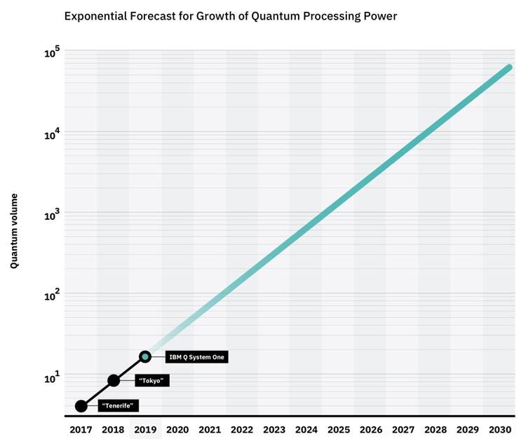 Ожидаемый график роста производительности квантовых вычислиетелй в пересчёте на «квантовый объём» IBM