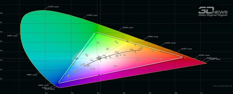 Samsung Galaxy S10+, цветовой охват в режиме цветопередачи «естественные цвета». Серый треугольник – охват sRGB, белый треугольник – охват Galaxy S10+