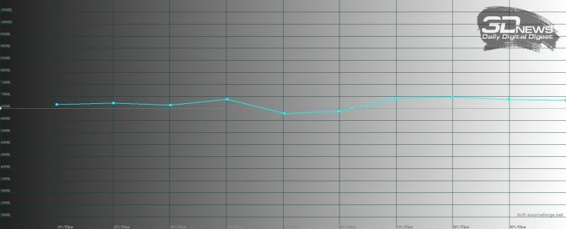 Samsung Galaxy S10+, цветовая температура в режиме цветопередачи «естественные цвета». Голубая линия – показатели Galaxy S10+, пунктирная – эталонная температура