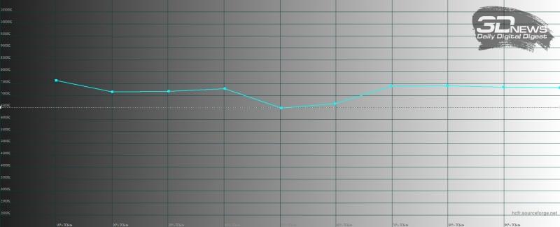Samsung Galaxy S10+, цветовая температура в режиме цветопередачи «насыщенные цвета». Голубая линия – показатели Galaxy S10+, пунктирная – эталонная температура