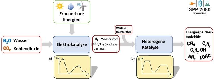 """Немцы будут накапливать энергию солнца и ветра в спирте, метане или в другой энергетической «химии»"""""""