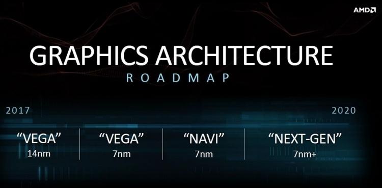 """Видеокарты AMD на базе Navi будут представлены через месяц после Ryzen 3000"""""""