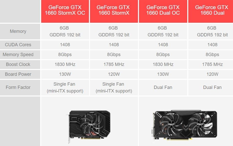 """В семейство ускорителей Palit GeForce GTX 1660 вошли четыре модели"""""""