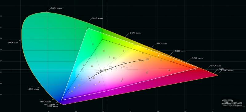 Xiaomi Mi 9, цветовой охват в автоматическом режиме. Серый треугольник – охват sRGB, белый треугольник – охват Mi 9