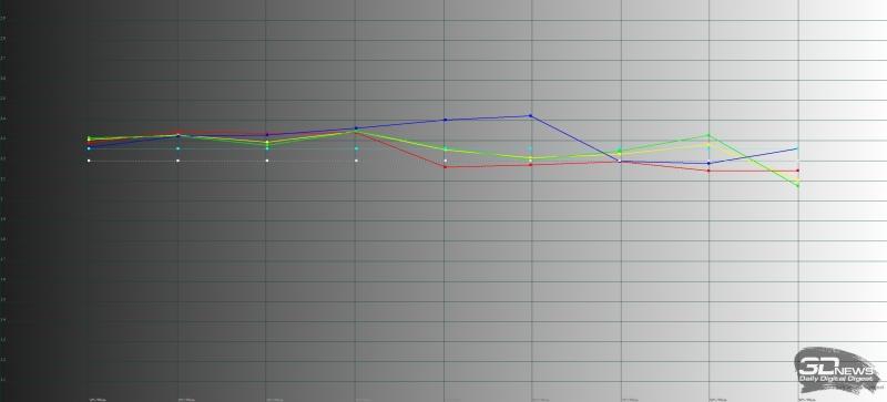 iaomi Mi 9, гамма в «стандартном» режиме. Желтая линия – показатели Mi 9, пунктирная – эталонная гамма