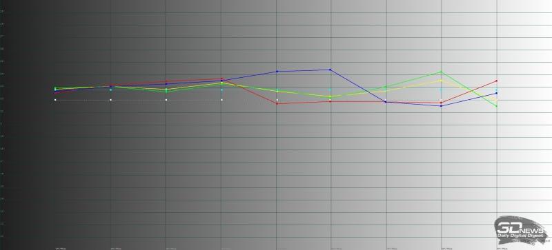 Xiaomi Mi 9, гамма в автоматическом режиме. Желтая линия – показатели Mi 9, пунктирная – эталонная гамма