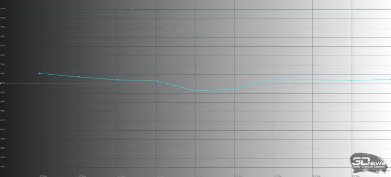 Xiaomi Mi 9, цветовая температура в «стандартном» режиме. Голубая линия – показатели Mi 9, пунктирная – эталонная температура